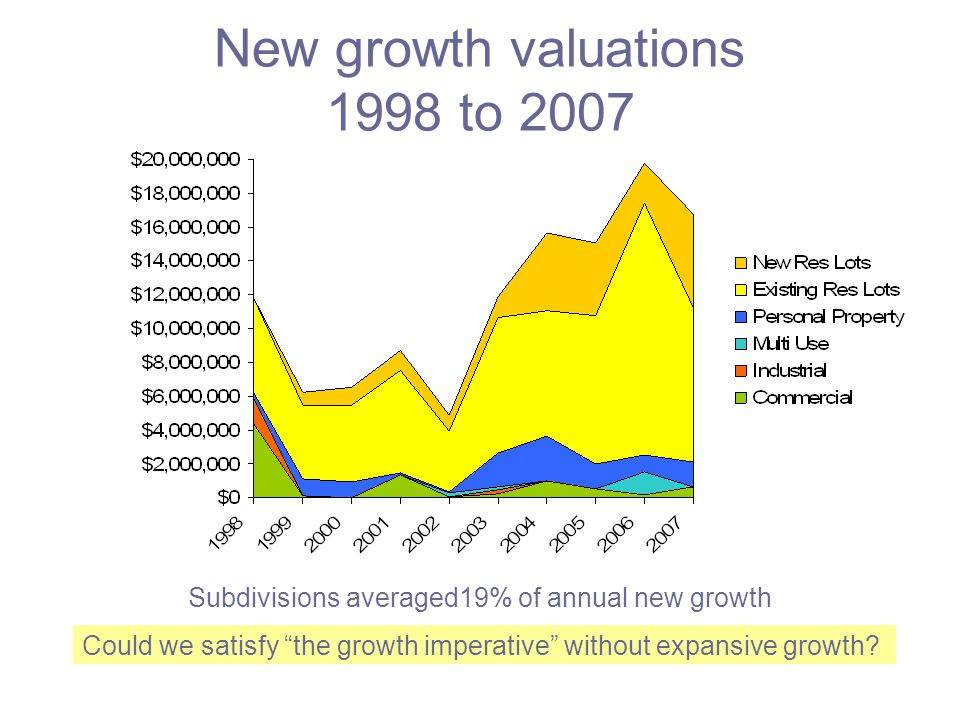 New growth valuations 1998 to 2007 Subdivisions averaged19% of annual new growth Could we satisfy the growth imperative without expansive growth