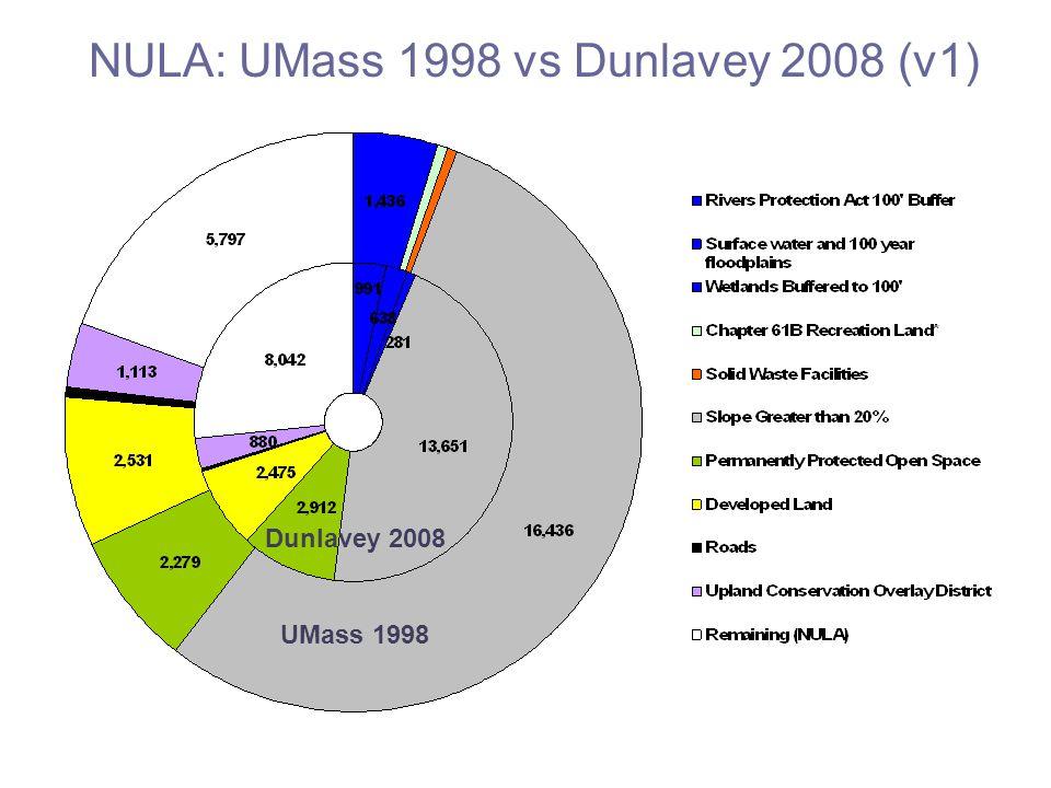 NULA: UMass 1998 vs Dunlavey 2008 (v1) UMass 1998 Dunlavey 2008