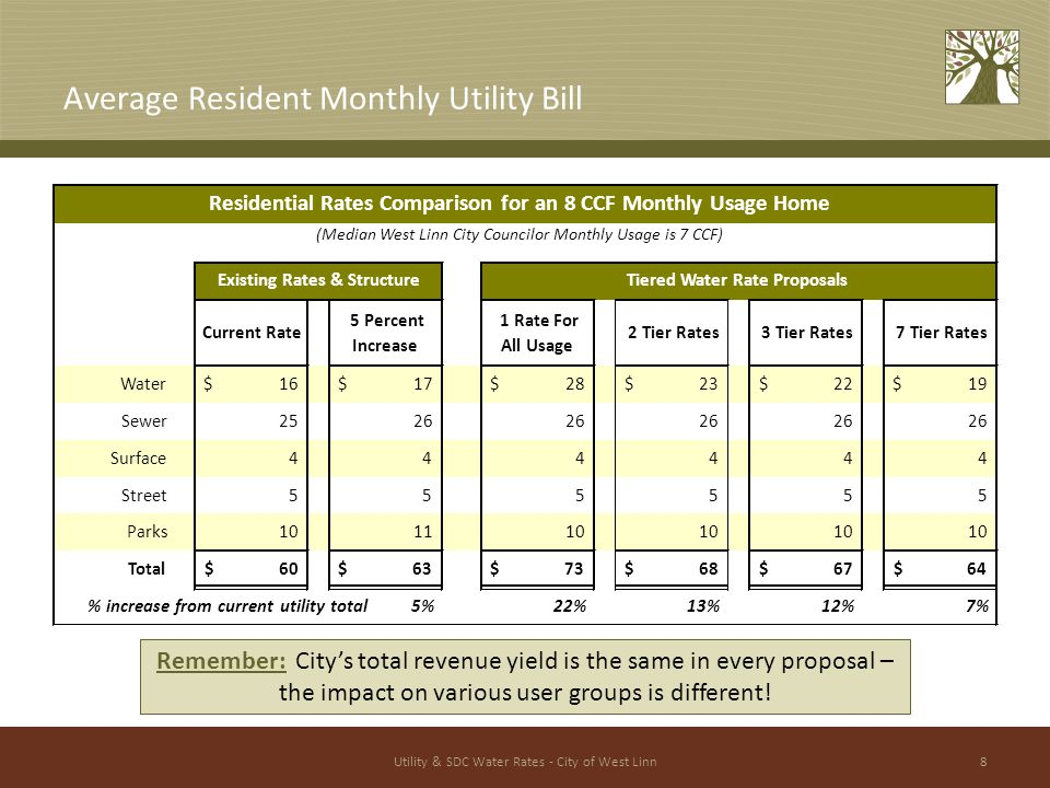 Utility & SDC Water Rates - City of West Linn8 Average Resident Monthly Utility Bill Remember: City's total revenue yield is the same in every proposal – the impact on various user groups is different.