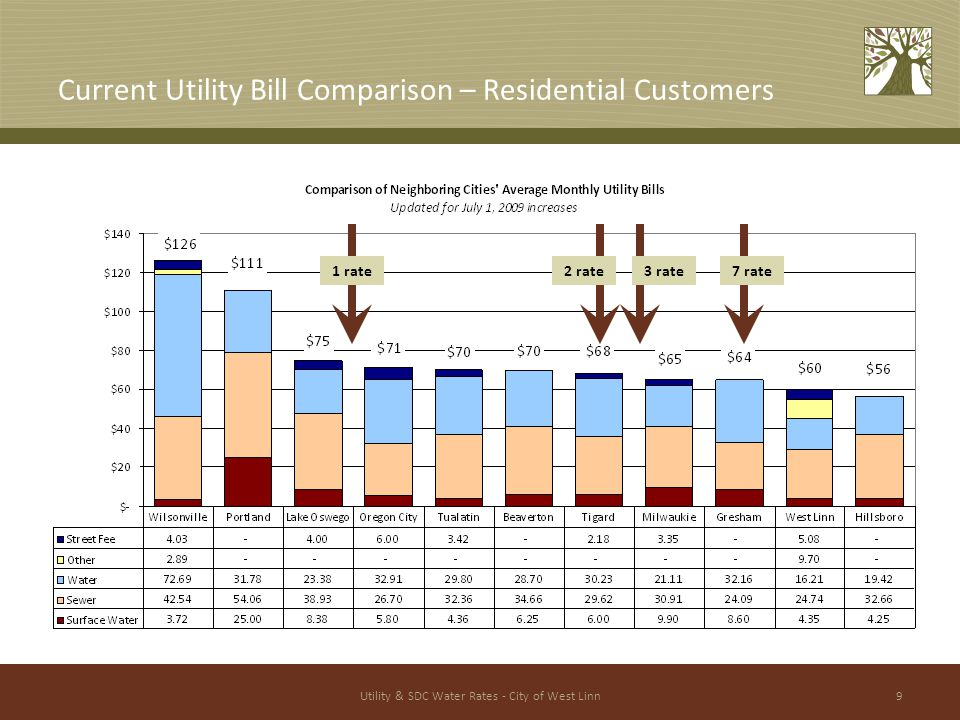 Utility & SDC Water Rates - City of West Linn9 Current Utility Bill Comparison – Residential Customers 1 rate2 rate3 rate7 rate