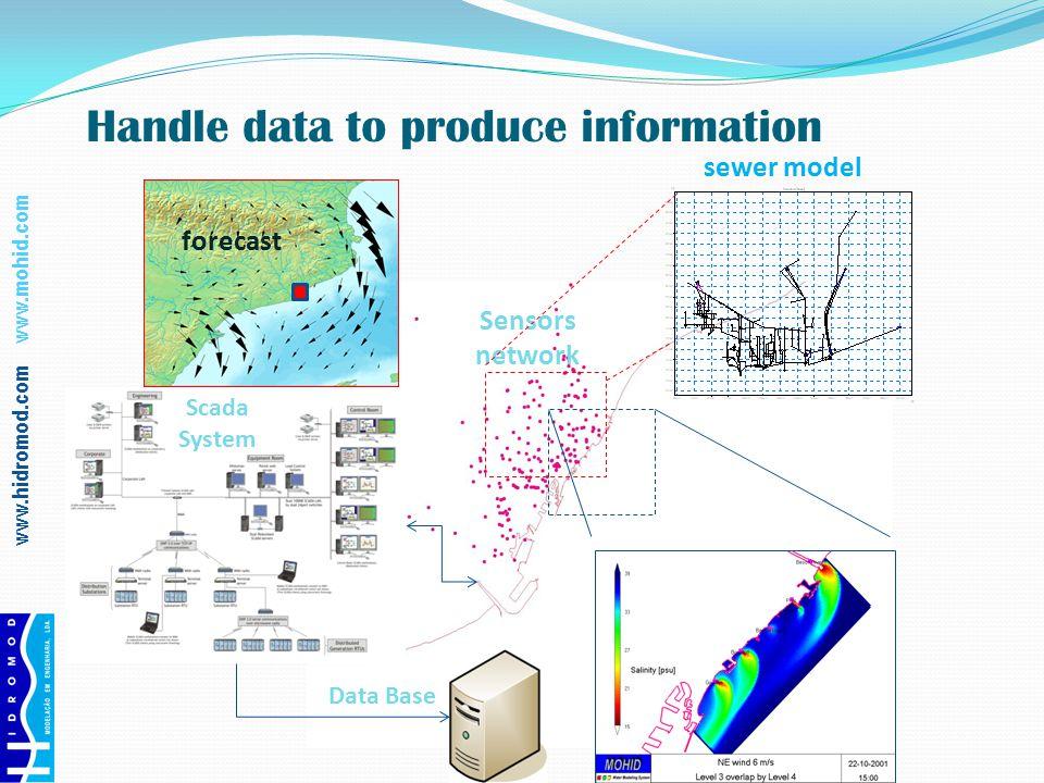 www.hidromod.com www.mohid.com Handle data to produce information Scada System Data Base sewer model Sensors network forecast