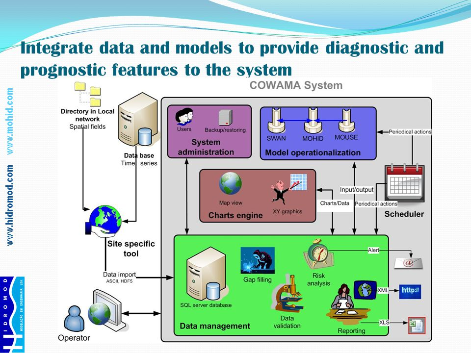 www.hidromod.com www.mohid.com Integrate data and models to provide diagnostic and prognostic features to the system