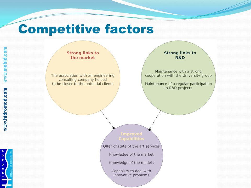 www.hidromod.com www.mohid.com Competitive factors