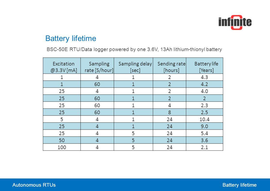 Excitation @3.3V [mA] Sampling rate [S/hour] Sampling delay [sec] Sending rate [hours] Battery life [Years] 14124.3 160124.2 254124.0 2560122 2560142.