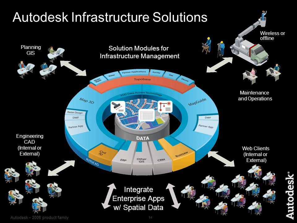 Autodesk – 2008 product family 14 Autodesk Infrastructure Solutions Solution Modules for Infrastructure Management Integrate Enterprise Apps w/ Spatia