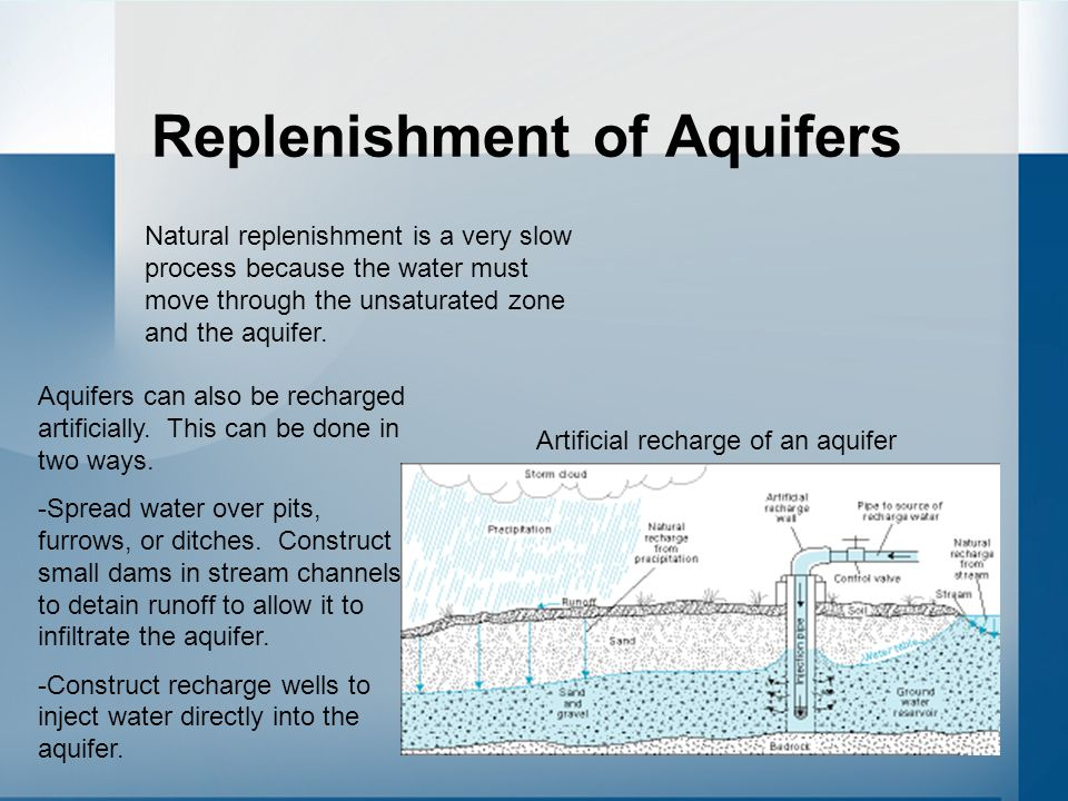 Replenishment of Aquifers Natural replenishment is a very slow process because the water must move through the unsaturated zone and the aquifer.