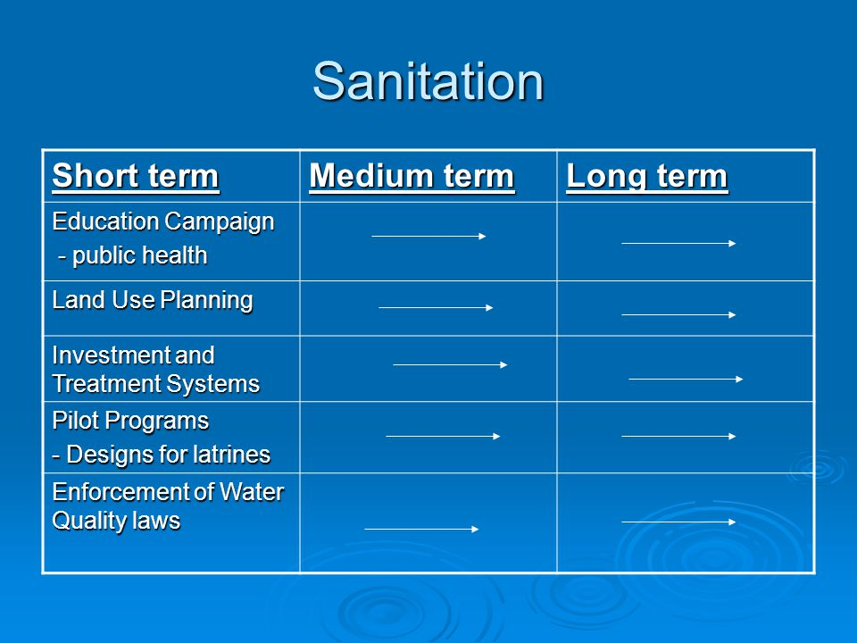 Sanitation Short term Medium term Long term Education Campaign - public health - public health Land Use Planning Investment and Treatment Systems Pilo