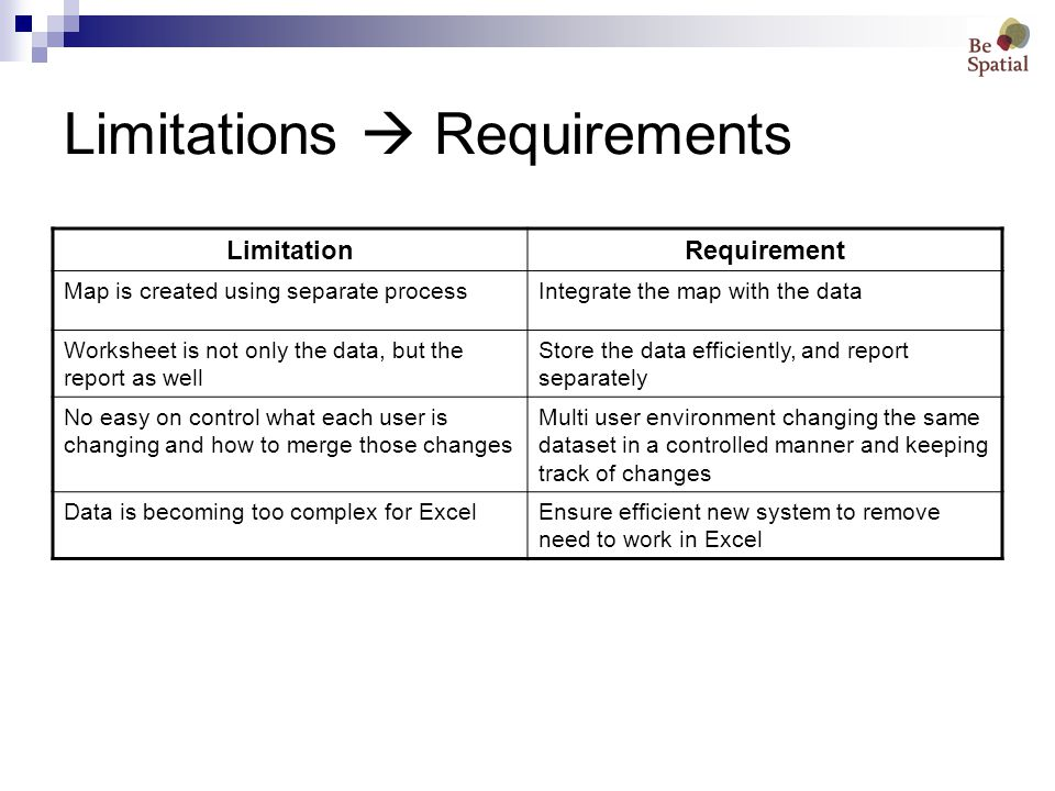 Limitations  Requirements LimitationRequirement Map is created using separate processIntegrate the map with the data Worksheet is not only the data, but the report as well Store the data efficiently, and report separately No easy on control what each user is changing and how to merge those changes Multi user environment changing the same dataset in a controlled manner and keeping track of changes Data is becoming too complex for ExcelEnsure efficient new system to remove need to work in Excel