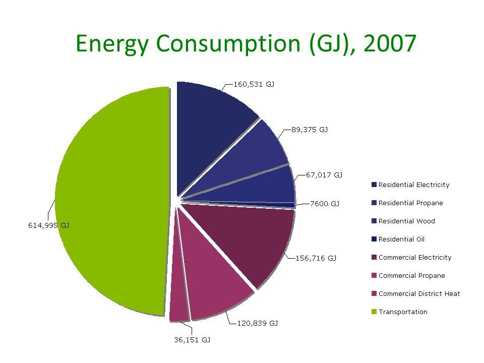 Energy Consumption (GJ), 2007