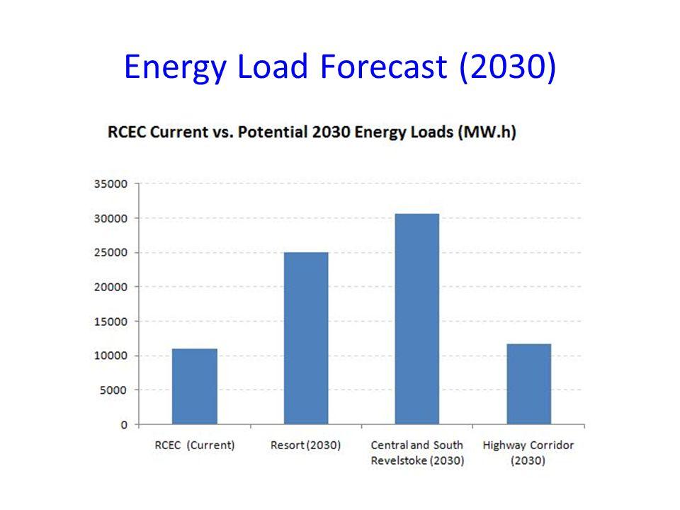 Energy Load Forecast (2030)