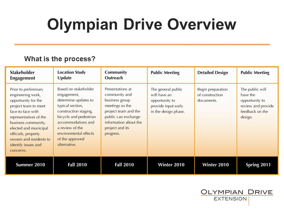 Olympian Drive Overview What is the process