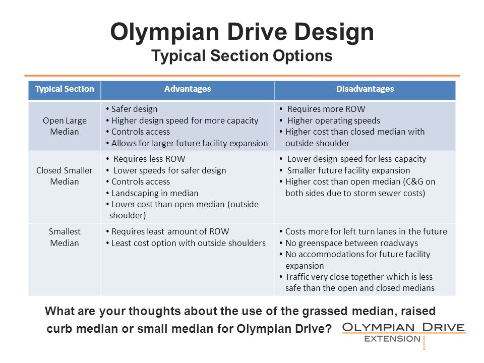 Olympian Drive Design Typical Section Options Typical SectionAdvantagesDisadvantages Open Large Median Safer design Higher design speed for more capacity Controls access Allows for larger future facility expansion Requires more ROW Higher operating speeds Higher cost than closed median with outside shoulder Closed Smaller Median Requires less ROW Lower speeds for safer design Controls access Landscaping in median Lower cost than open median (outside shoulder) Lower design speed for less capacity Smaller future facility expansion Higher cost than open median (C&G on both sides due to storm sewer costs) Smallest Median Requires least amount of ROW Least cost option with outside shoulders Costs more for left turn lanes in the future No greenspace between roadways No accommodations for future facility expansion Traffic very close together which is less safe than the open and closed medians What are your thoughts about the use of the grassed median, raised curb median or small median for Olympian Drive