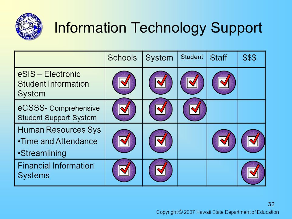 32 Information Technology Support SchoolsSystem Student Staff $$$ eSIS – Electronic Student Information System eCSSS- Comprehensive Student Support Sy