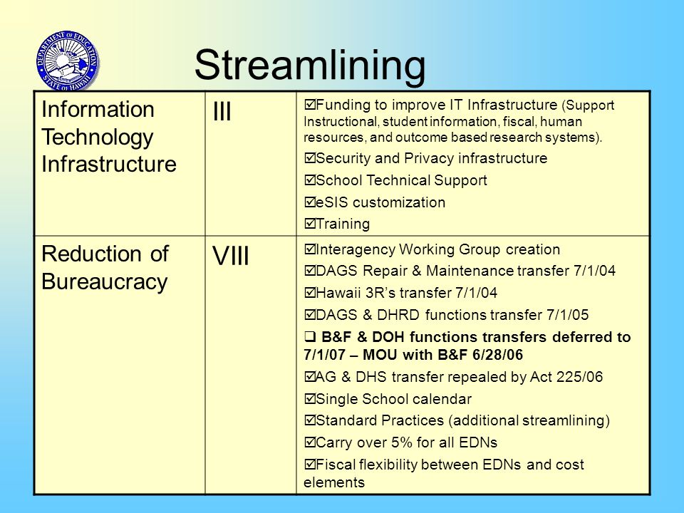 35 Streamlining Information Technology Infrastructure III  Funding to improve IT Infrastructure (Support Instructional, student information, fiscal,