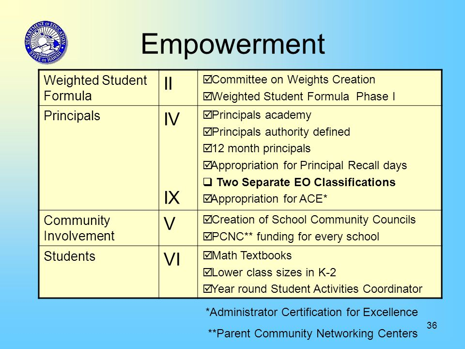 36 Empowerment Weighted Student Formula II  Committee on Weights Creation  Weighted Student Formula Phase I Principals IV IX  Principals academy 