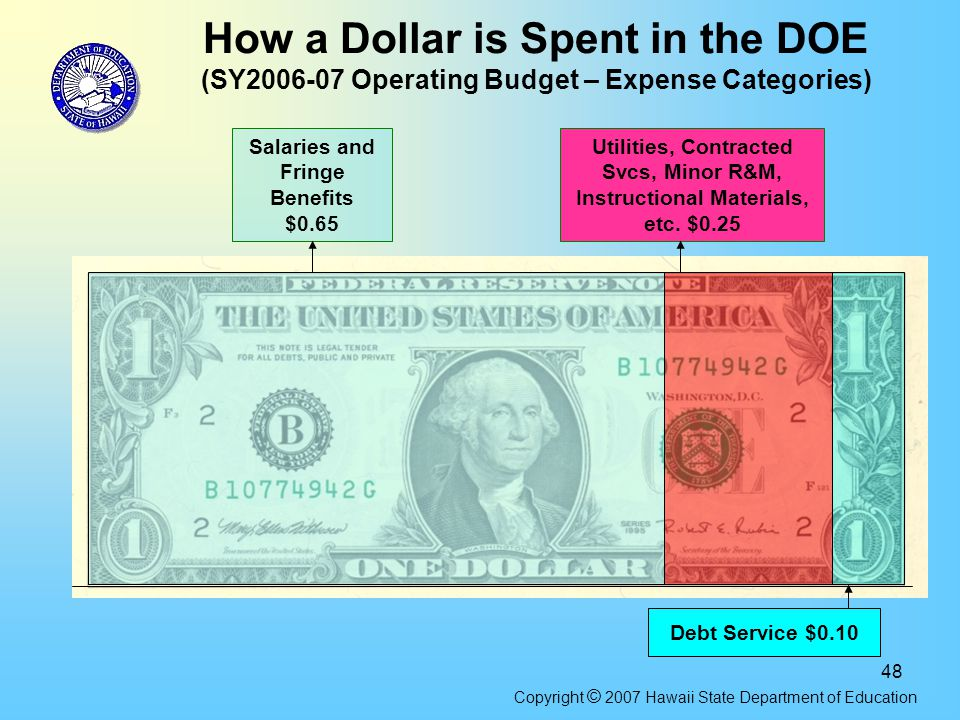 48 How a Dollar is Spent in the DOE (SY2006-07 Operating Budget – Expense Categories) Salaries and Fringe Benefits $0.65 Utilities, Contracted Svcs, M