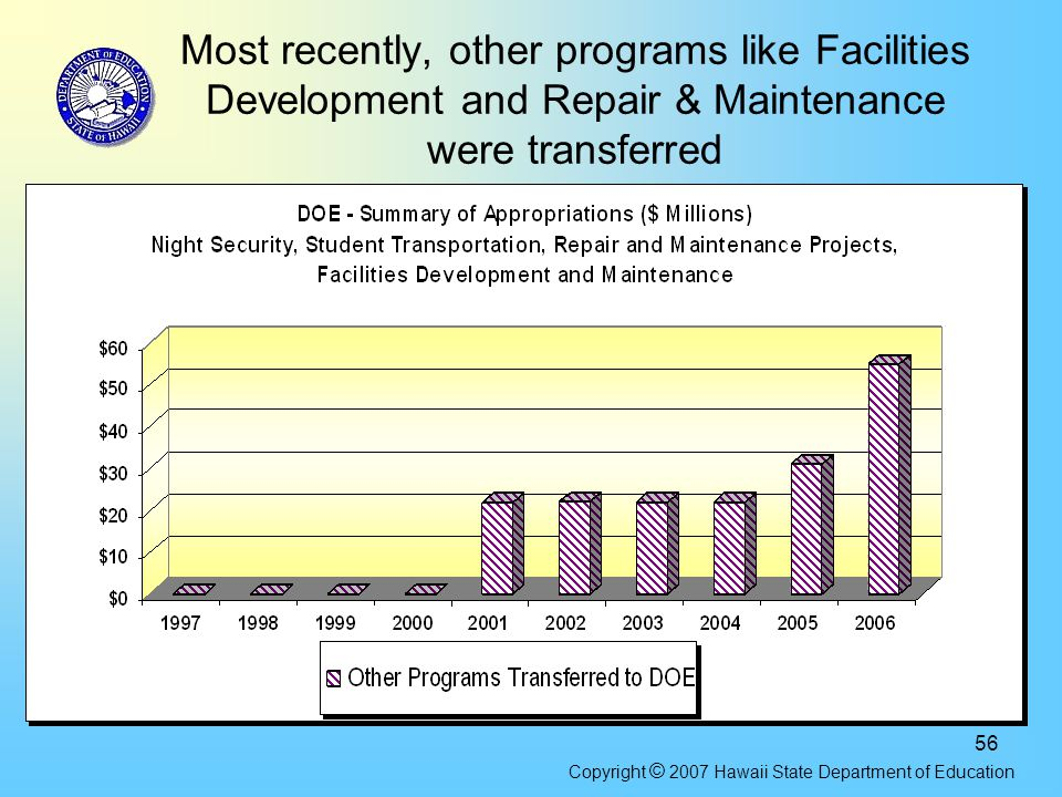 56 Most recently, other programs like Facilities Development and Repair & Maintenance were transferred Copyright © 2007 Hawaii State Department of Edu