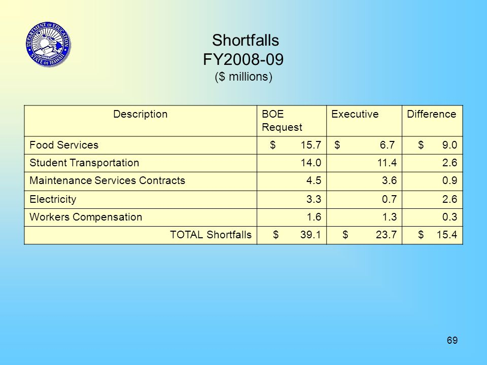 69 Shortfalls FY2008-09 ($ millions) DescriptionBOE Request ExecutiveDifference Food Services $ 15.7 $ 6.7 $ 9.0 Student Transportation14.011.4 2.6 Ma