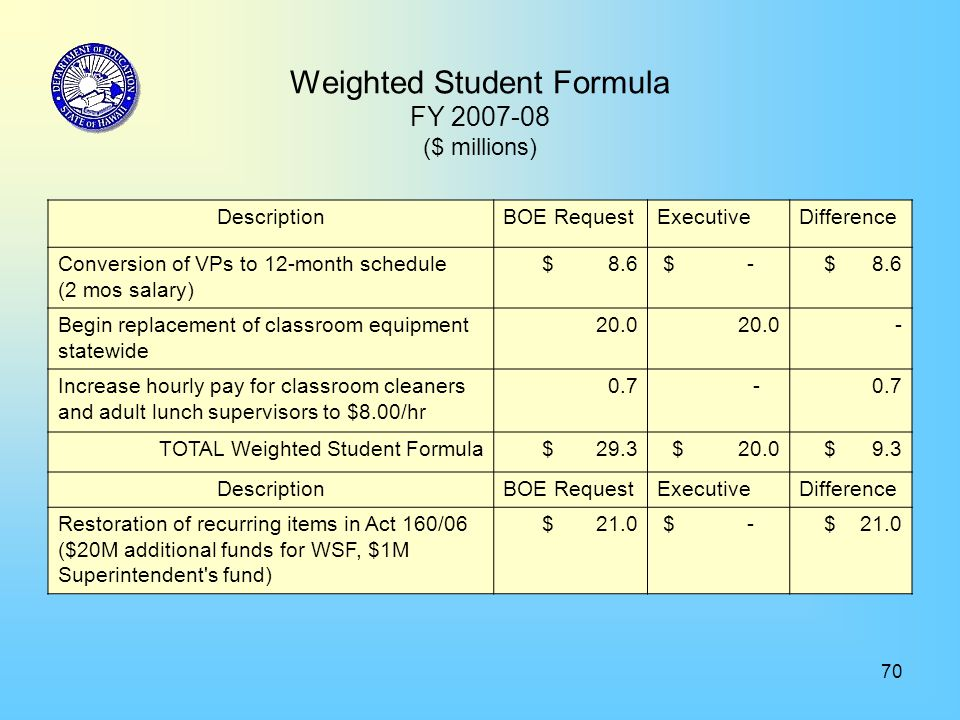 70 Weighted Student Formula FY 2007-08 ($ millions) DescriptionBOE RequestExecutiveDifference Conversion of VPs to 12-month schedule (2 mos salary) $