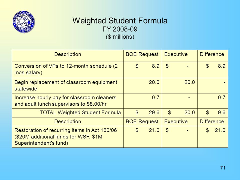 71 Weighted Student Formula FY 2008-09 ($ millions) DescriptionBOE RequestExecutiveDifference Conversion of VPs to 12-month schedule (2 mos salary) $