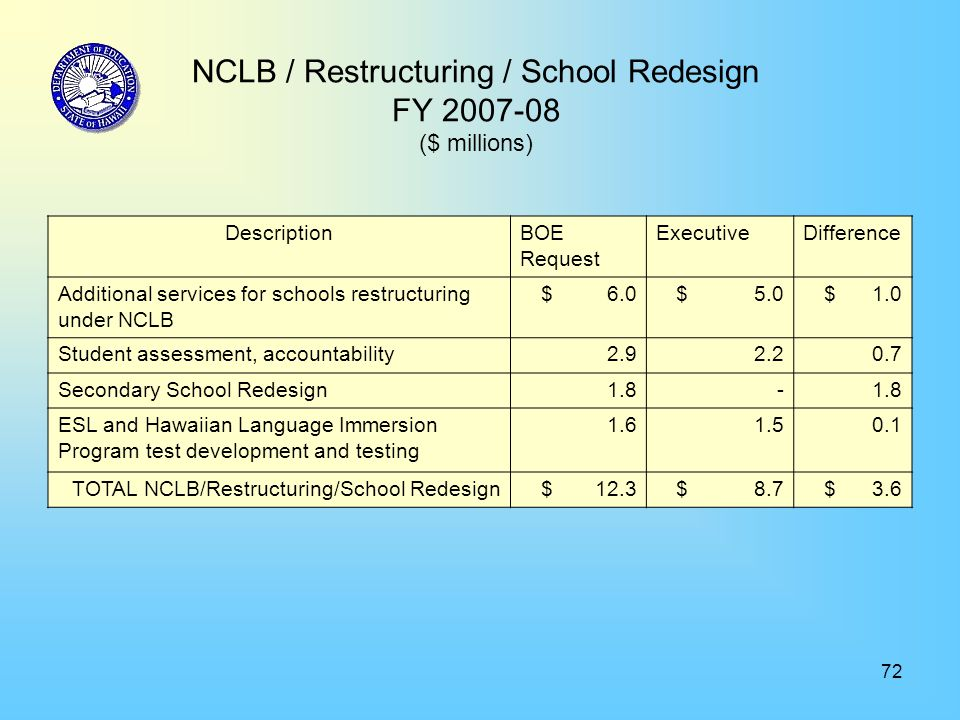 72 NCLB / Restructuring / School Redesign FY 2007-08 ($ millions) DescriptionBOE Request ExecutiveDifference Additional services for schools restructu