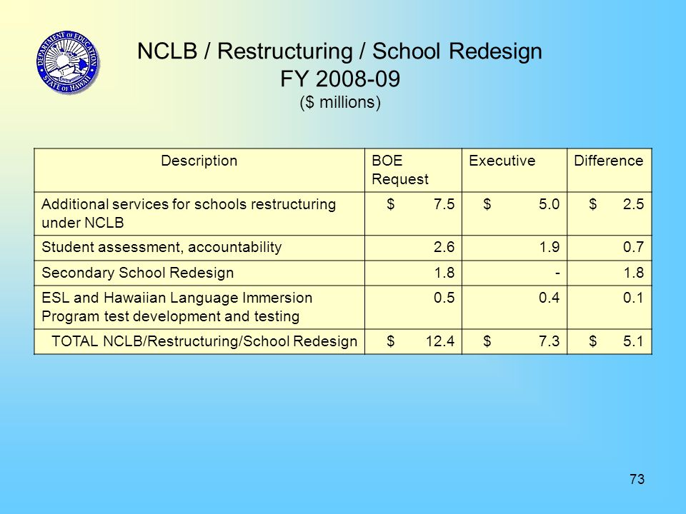 73 NCLB / Restructuring / School Redesign FY 2008-09 ($ millions) DescriptionBOE Request ExecutiveDifference Additional services for schools restructu
