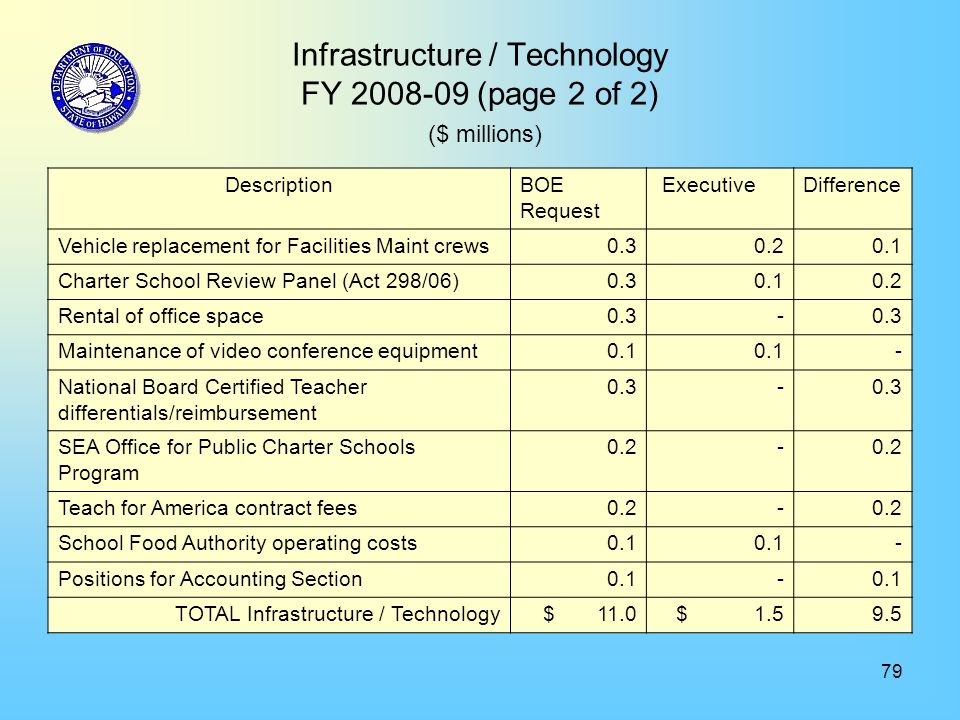 79 Infrastructure / Technology FY 2008-09 (page 2 of 2) ($ millions) DescriptionBOE Request ExecutiveDifference Vehicle replacement for Facilities Mai