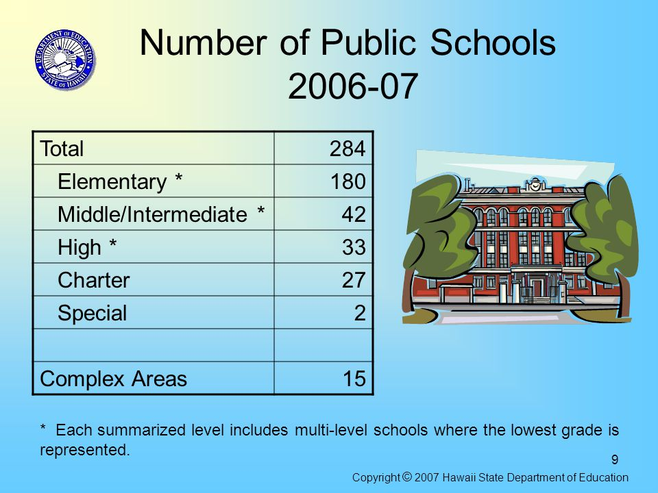 9 Number of Public Schools 2006-07 Total284 Elementary *180 Middle/Intermediate *42 High *33 Charter27 Special2 Complex Areas15 * Each summarized leve