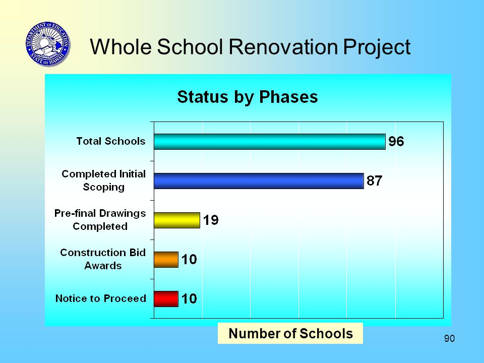 90 Whole School Renovation Project Number of Schools