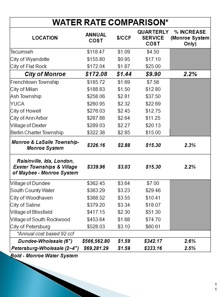 11 WATER RATE COMPARISON* LOCATION ANNUAL COST $/CCF QUARTERLY SERVICE COST % INCREASE (Monroe System Only) Tecumseh$118.47$1.09$4.50 City of Wyandotte$155.80$0.95$17.10 City of Flat Rock$172.04$1.87$25.00 City of Monroe$172.08$1.44$9.902.2% Frenchtown Township$185.72$1.69$7.56 City of Milan$188.83$1.50$12.80 Ash Township$258.06$2.81$37.50 YUCA$260.95$2.32$22.69 City of Howell$276.03$2.45$12.75 City of Ann Arbor$287.88$2.64$11.25 Village of Dexter$289.03$2.27$20.13 Berlin Charter Township$322.38$2.85$15.00 Monroe & LaSalle Township- Monroe System $326.16$2.88$15.302.3% Raisinville, Ida, London, Exeter Townships & Village of Maybee - Monroe System $339.96$3.03$15.302.2% Village of Dundee$362.45$3.64$7.00 South County Water$363.29$3.23$29.46 City of Woodhaven$368.52$3.55$10.41 City of Saline$379.20$3.34$18.07 Village of Blissfield$417.15$2.30$51.30 Village of South Rockwood$453.64$1.68$74.70 City of Petersburg$528.03$3.10$60.61 *Annual cost based 92 ccf Dundee-Wholesale (6 )$566,562.80$1.59$342.172.6% Petersburg-Wholesale (2~4 )$69,281.29$1.59$333.162.5% Bold - Monroe Water System