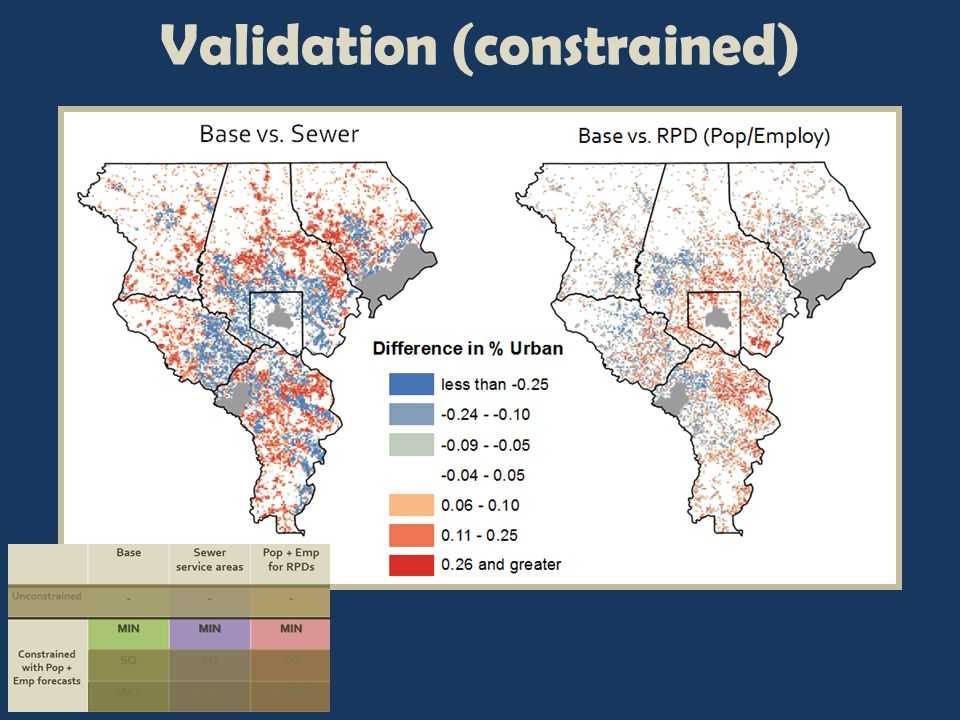 Validation (constrained)