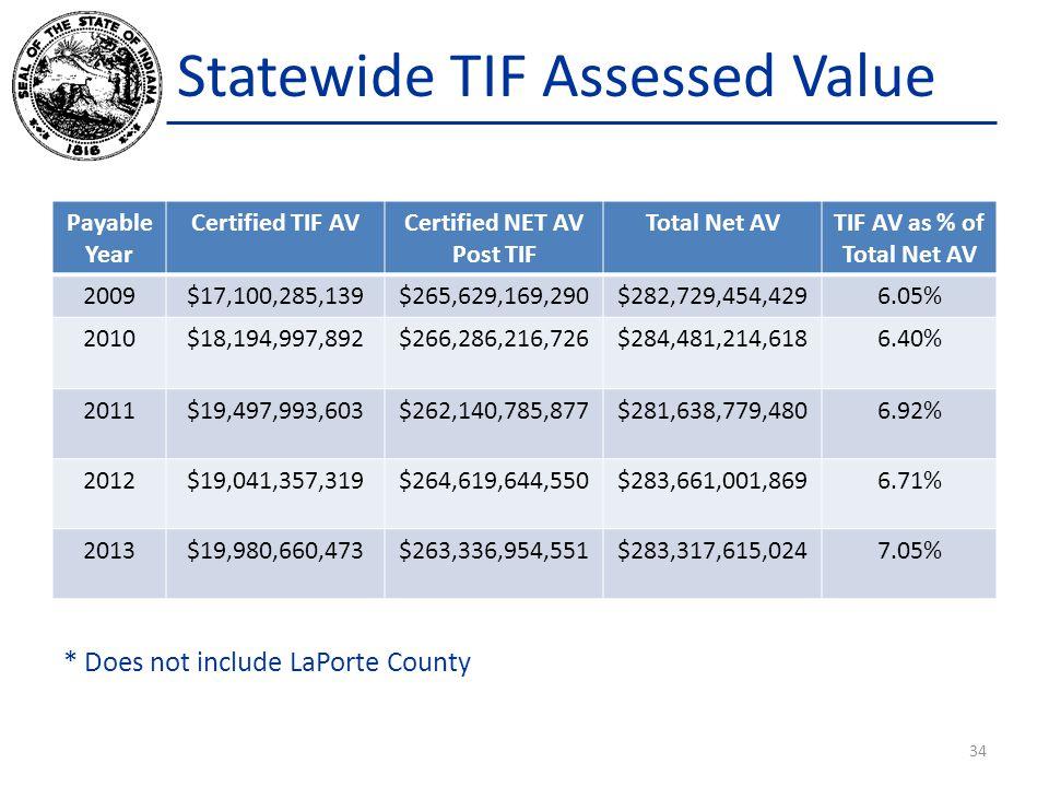 Statewide TIF Assessed Value Payable Year Certified TIF AVCertified NET AV Post TIF Total Net AVTIF AV as % of Total Net AV 2009$17,100,285,139$265,62