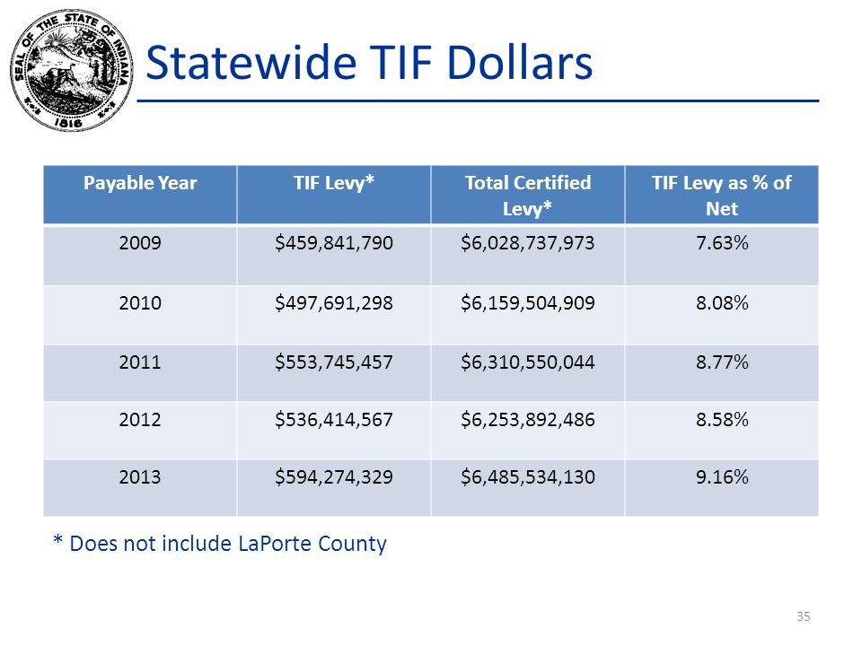 Statewide TIF Dollars Payable YearTIF Levy*Total Certified Levy* TIF Levy as % of Net 2009$459,841,790$6,028,737,9737.63% 2010$497,691,298$6,159,504,9