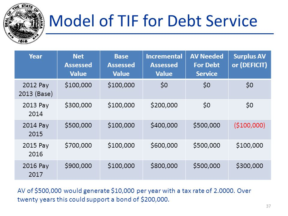 Model of TIF for Debt Service YearNet Assessed Value Base Assessed Value Incremental Assessed Value AV Needed For Debt Service Surplus AV or (DEFICIT)