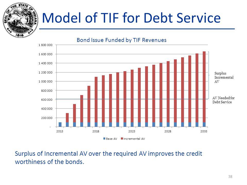 Model of TIF for Debt Service 38 AV Needed for Debt Service Surplus Incremental AV Bond Issue Funded by TIF Revenues Surplus of Incremental AV over th