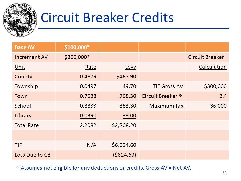 Circuit Breaker Credits Base AV$100,000* Increment AV$300,000*Circuit Breaker UnitRateLevyCalculation County0.4679$467.90 Township0.049749.70TIF Gross