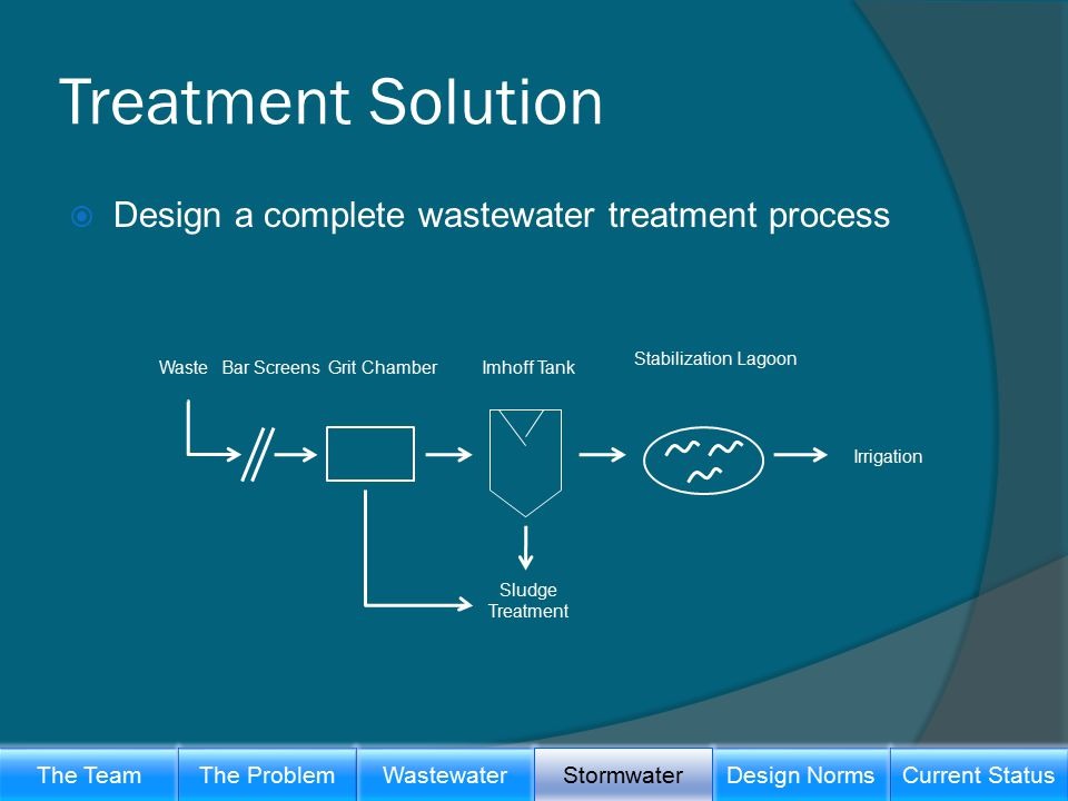 Treatment Solution  Design a complete wastewater treatment process Irrigation WasteBar ScreensGrit Chamber Stabilization Lagoon Imhoff Tank Sludge Treatment The TeamWastewaterThe ProblemDesign Norms Stormwater Current Status