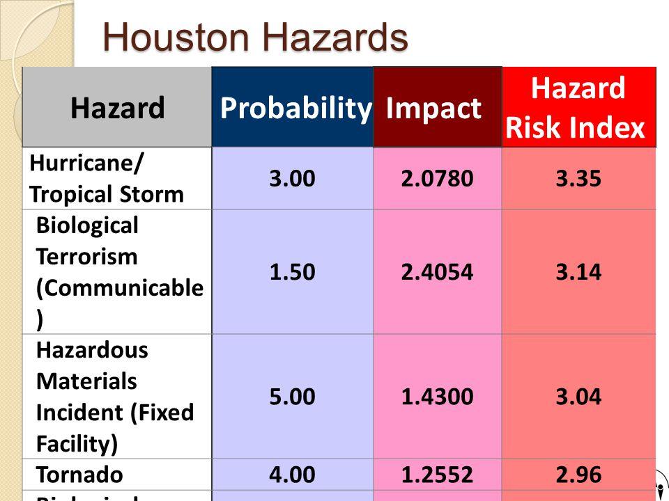 Houston Hazards Hazard ProbabilityImpact Hazard Risk Index Hurricane/ Tropical Storm 3.002.07803.35 Biological Terrorism (Communicable ) 1.502.40543.14 Hazardous Materials Incident (Fixed Facility) 5.001.43003.04 Tornado4.001.25522.96 Biological Terrorism (Non- Communicable) 1.502.51302.95 Hazardous Materials Incident (Transport.) 4.441.07182.60 Pandemic Influenza 1.252.83572.38 Conventional Terrorism 1.501.60492.36 Chemical Terrorism 1.501.91852.26 Storm Surge3.000.18902.00 Flood4.000.65541.59
