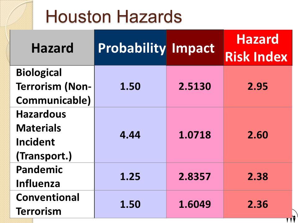 Houston Hazards Hazard ProbabilityImpact Hazard Risk Index Chemical Terrorism 1.501.91852.26 Storm Surge3.000.18902.00 Flood4.000.65541.59