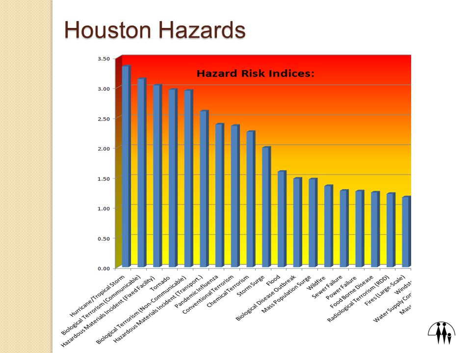 What will be the next Public Health Emergency for the Houston Area?