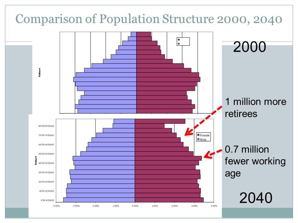 Comparison of Population Structure 2000, 2040 2000 2040 1 million more retirees 0.7 million fewer working age