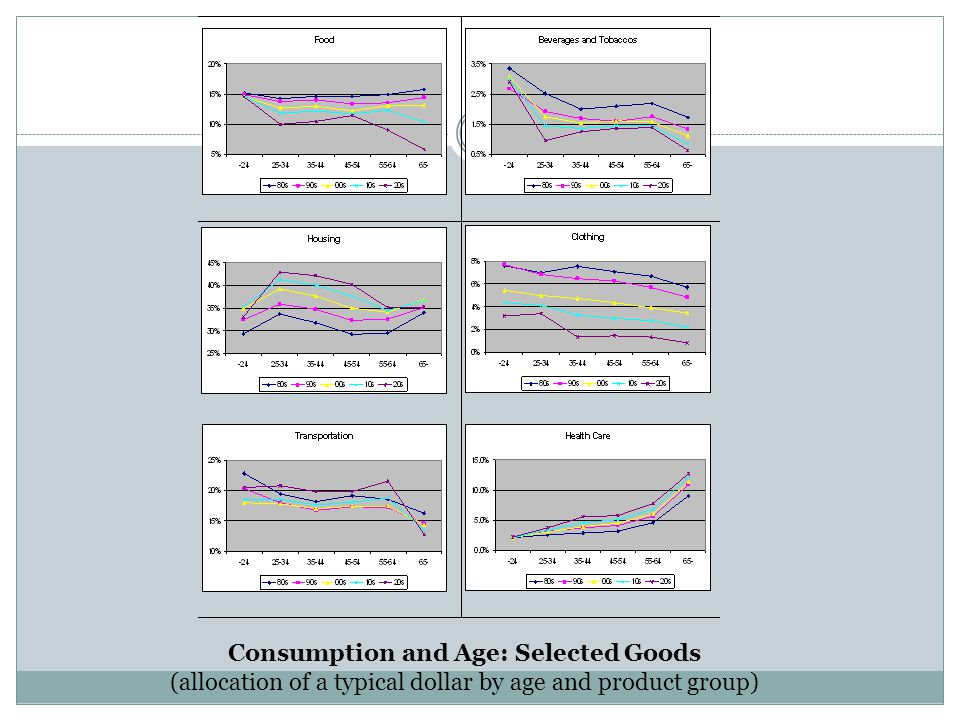 Consumption and Age: Selected Goods (allocation of a typical dollar by age and product group)