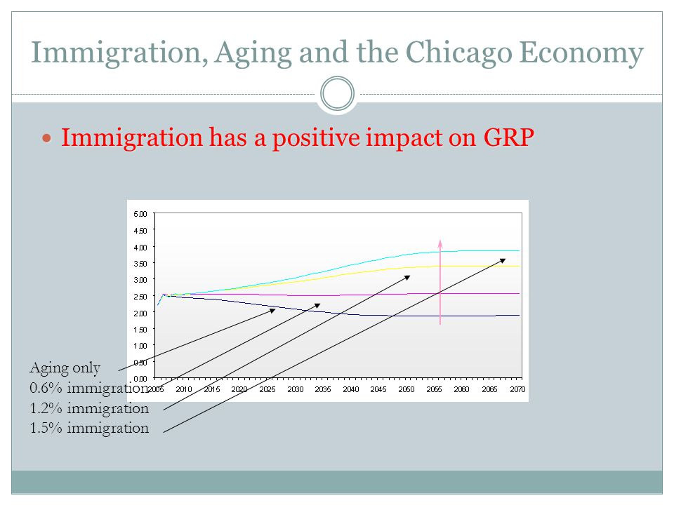 Immigration, Aging and the Chicago Economy Immigration has a positive impact on GRP Immigration has a positive impact on GRP Aging only 0.6% immigration 1.2% immigration 1.5% immigration