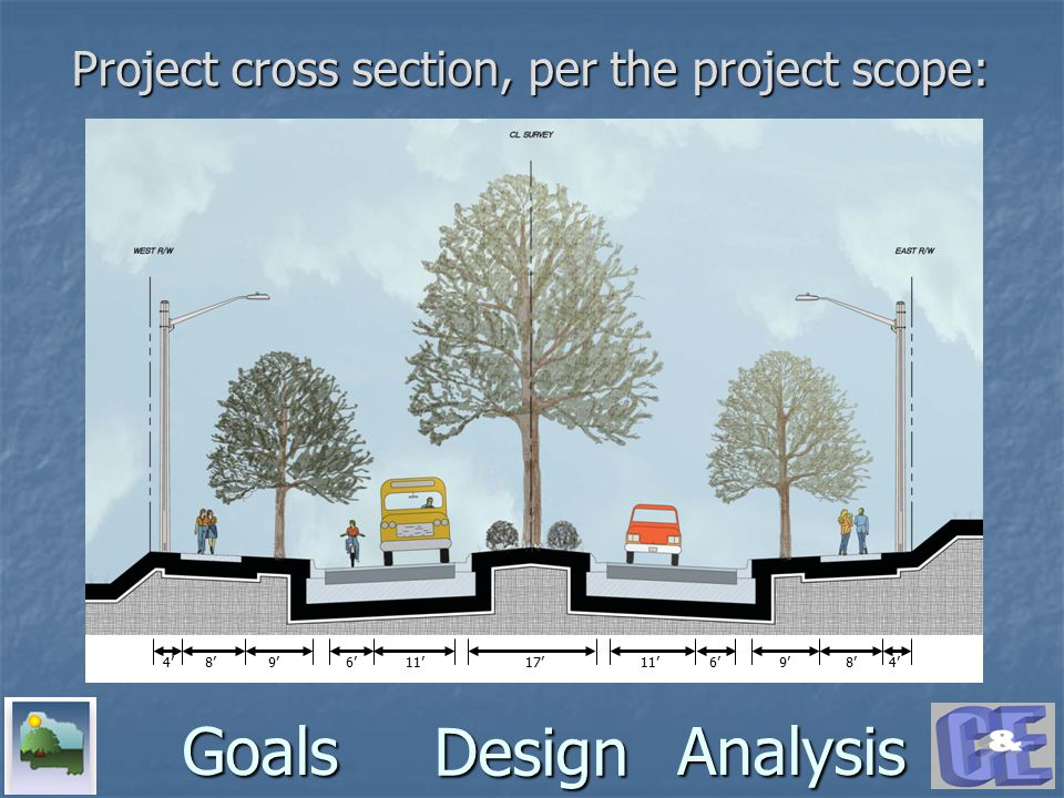 Design GoalsAnalysis Project cross section, per the project scope: 4'8'9' 6'11' 6'17'8' 4'