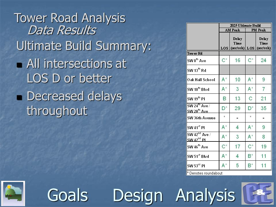 Design GoalsAnalysis Tower Road Analysis Ultimate Build Summary: All intersections at LOS D or better All intersections at LOS D or better Decreased d
