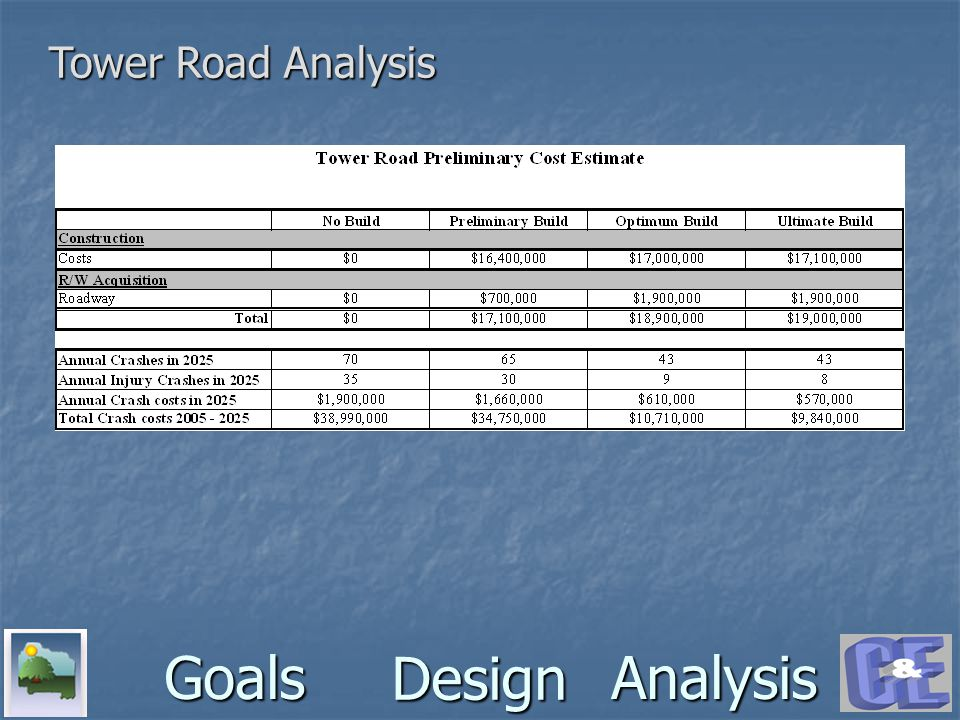 Design GoalsAnalysis Tower Road Analysis