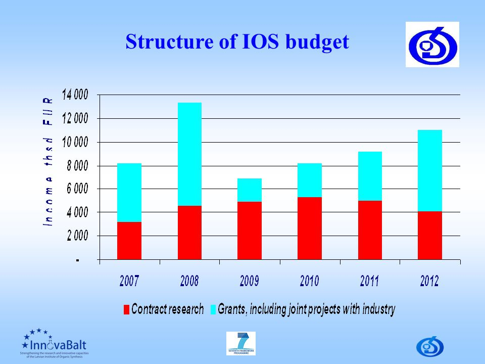 Structure of IOS budget