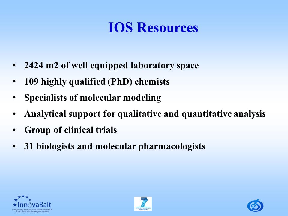 IOS Resources 2424 m2 of well equipped laboratory space 109 highly qualified (PhD) chemists Specialists of molecular modeling Analytical support for qualitative and quantitative analysis Group of clinical trials 31 biologists and molecular pharmacologists