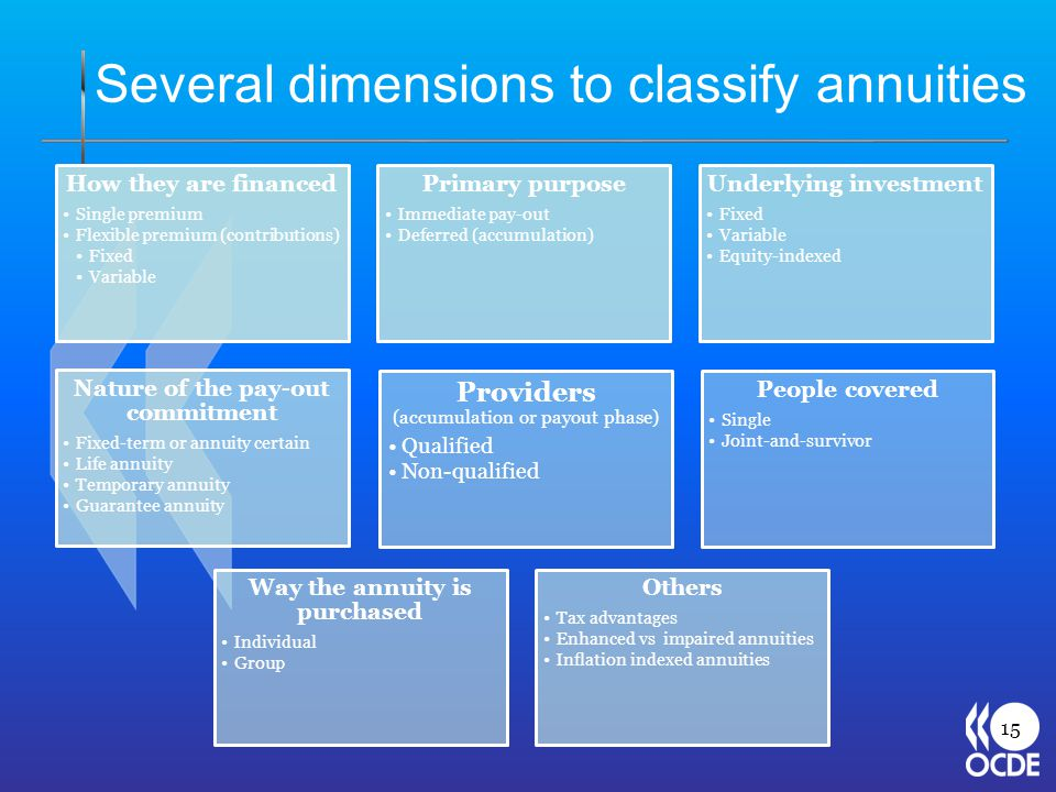 Several dimensions to classify annuities 15 How they are financed Single premium Flexible premium (contributions) Fixed Variable Primary purpose Immediate pay-out Deferred (accumulation) Underlying investment Fixed Variable Equity-indexed Nature of the pay-out commitment Fixed-term or annuity certain Life annuity Temporary annuity Guarantee annuity Others Tax advantages Enhanced vs impaired annuities Inflation indexed annuities Way the annuity is purchased Individual Group Providers (accumulation or payout phase) Qualified Non-qualified People covered Single Joint-and-survivor