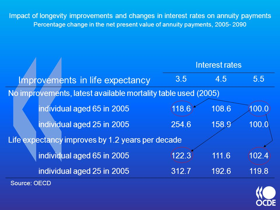 Interest rates Improvements in life expectancy 3.54.55.5 No improvements, latest available mortality table used (2005) individual aged 65 in 2005118.6